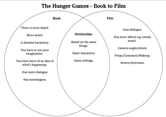 Compare and contrast hunger games book and movie 5 paragraph compare and contrast hunger games book and movie 5 paragraph the hunger games analysis the hunger ccuart Choice Image